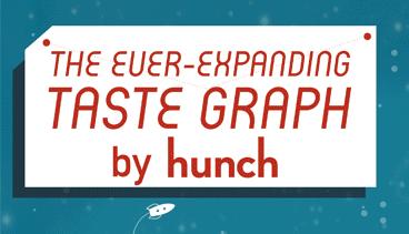 Hunch- Taste Graph